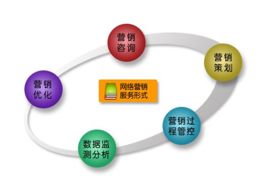 上海营销公司