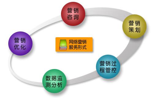 数字互动营销策划方案拥有发展潜力